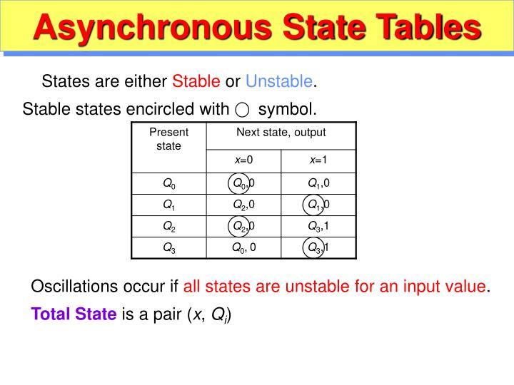 Asynchronous State Tables