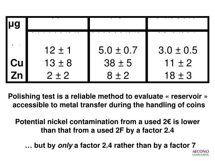 Polishing test is a reliable method to evaluate « reservoir »