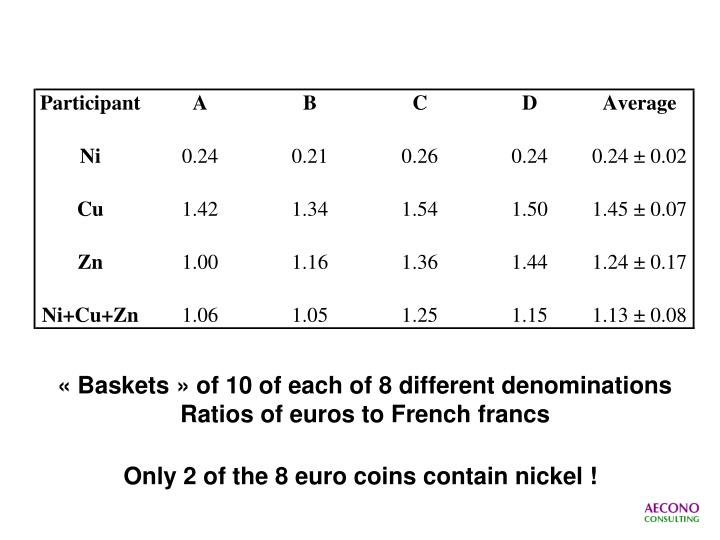« Baskets » of 10 of each of 8 different denominations