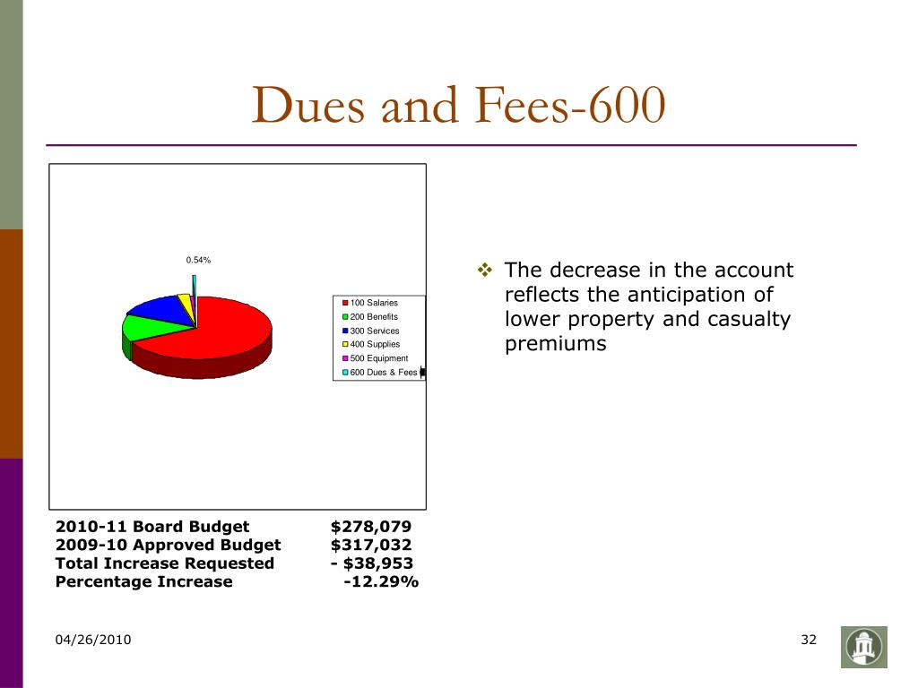 Dues and Fees-600