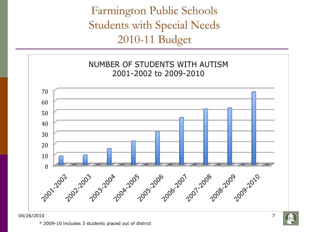 Farmington Public Schools