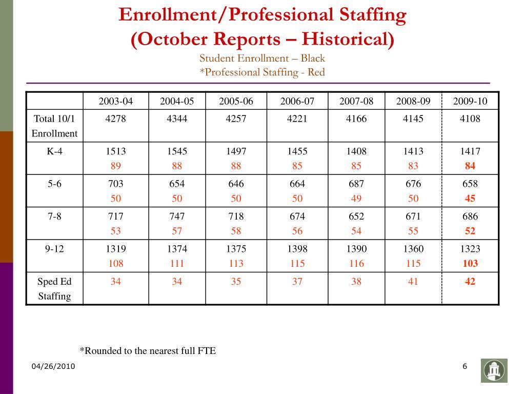 Enrollment/Professional Staffing