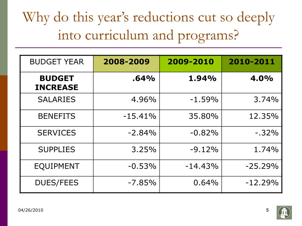 Why do this year's reductions cut so deeply into curriculum and programs?