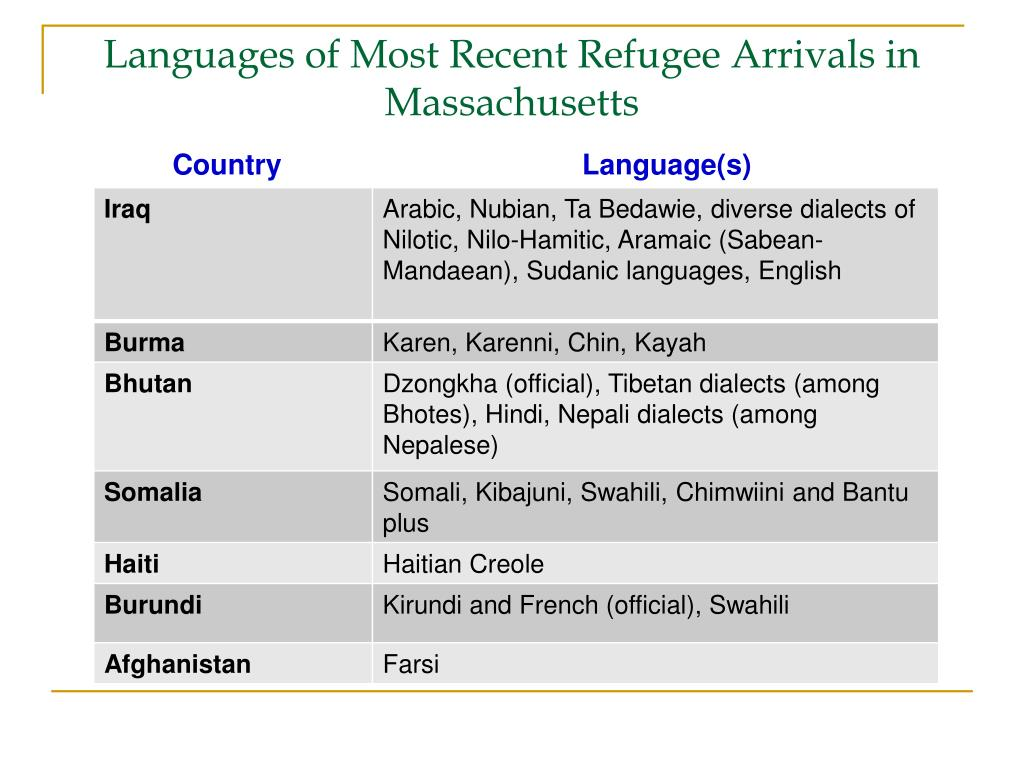 Languages of Most Recent Refugee Arrivals in Massachusetts