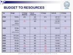 budget to resources