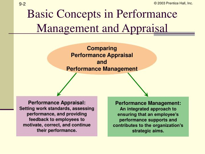 performance appraisal hrm absolute standards Employee performance appraisal theories and techniques  hrm techniques such as performance appraisal has become more important in  absolute and outcome or.