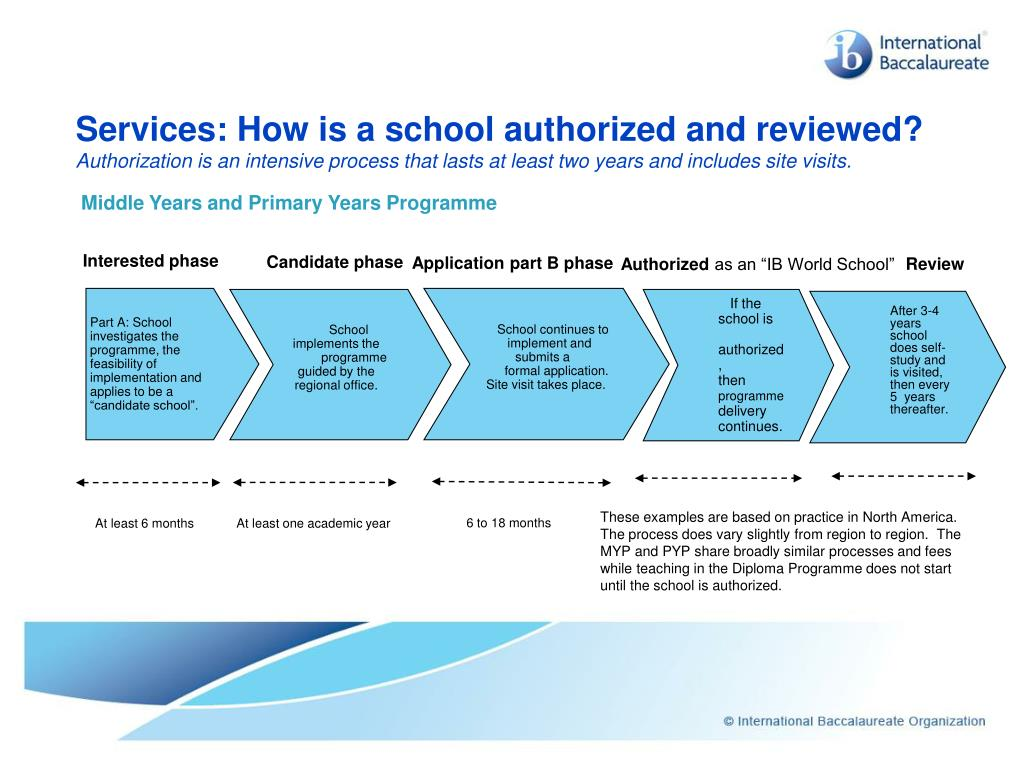 Services: How is a school authorized and reviewed?