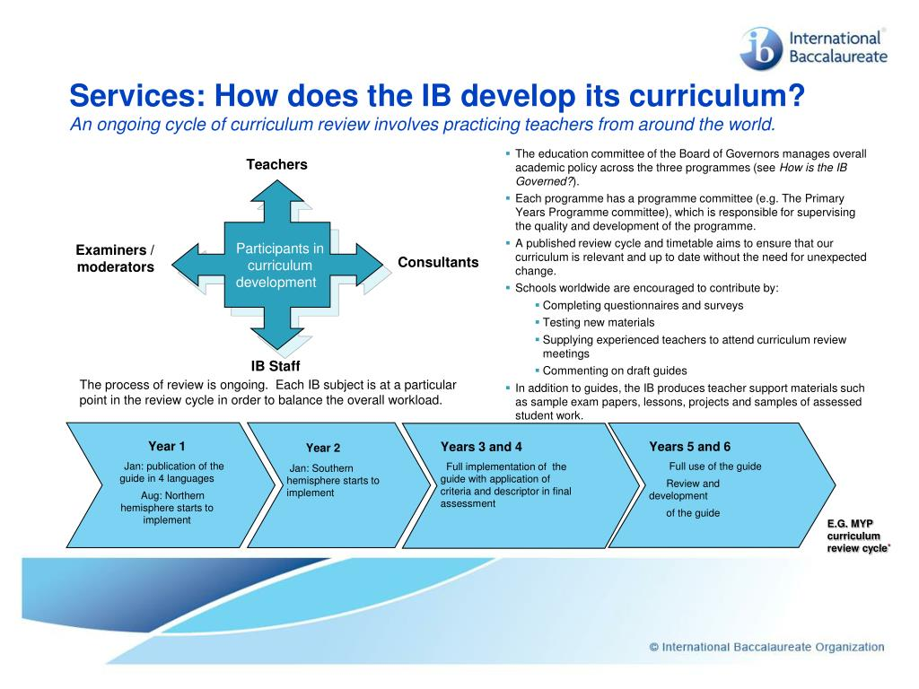 Services: How does the IB develop its curriculum?