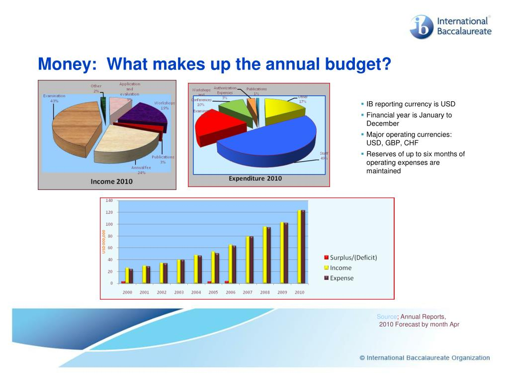Money:  What makes up the annual budget?