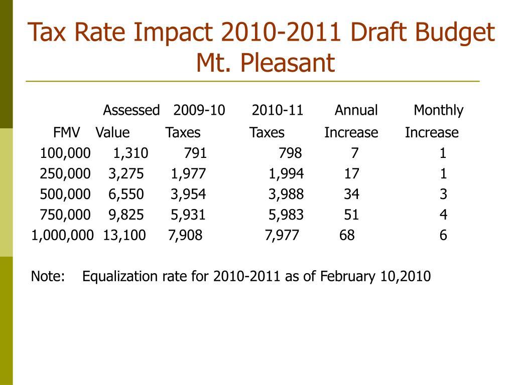 Tax Rate Impact 2010-2011 Draft Budget