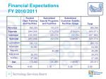 financial expectations fy 2010 2011