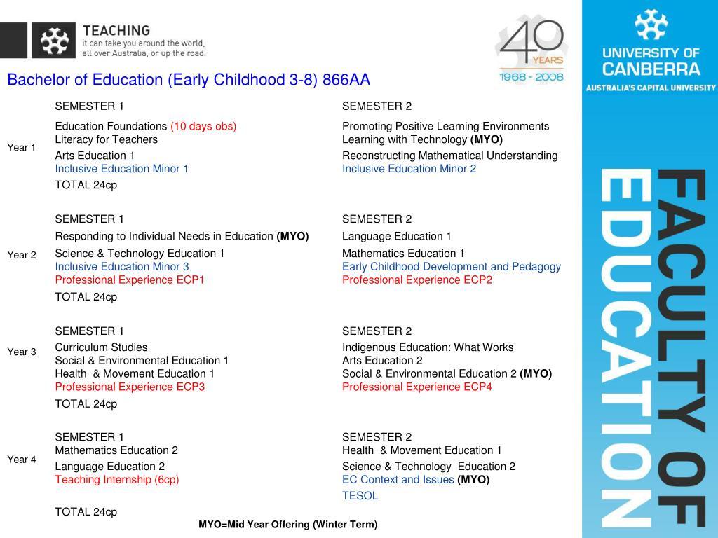 Bachelor of Education (Early Childhood 3-8) 866AA