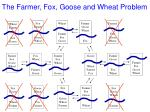 the farmer fox g oose and wheat problem56