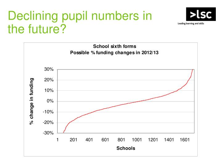 Declining pupil numbers in
