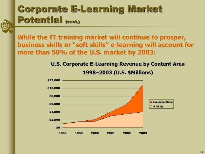 U.S. Corporate E-Learning Revenue by Content Area