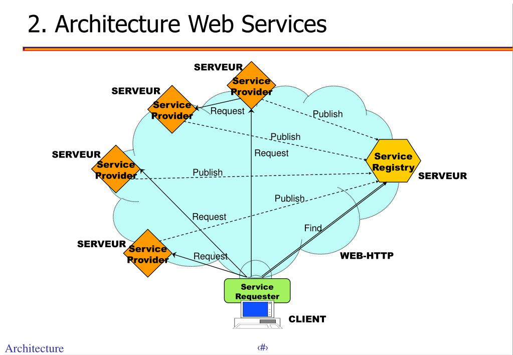 2. Architecture Web Services