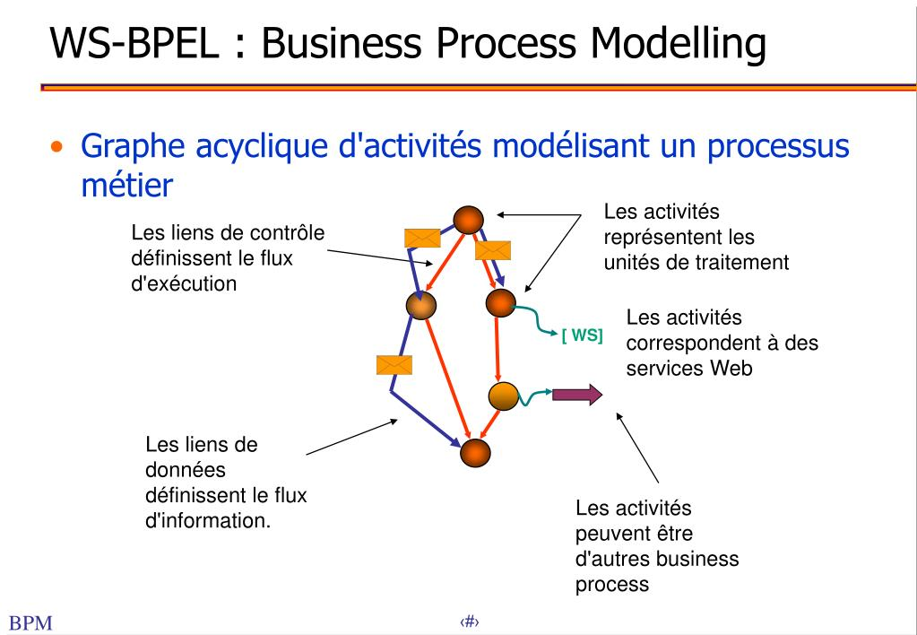 WS-BPEL : Business Process Modelling