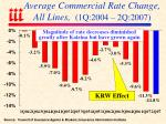 average commercial rate change all lines 1q 2004 2q 2007