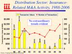 distribution sector insurance related m a activity 1988 2006