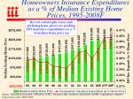 homeowners insurance expenditures as a of median existing home prices 1995 2008f