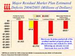 major residual market plan estimated deficits 2004 2005 millions of dollars