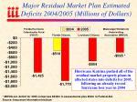 major residual market plan estimated deficits 2004 2005 millions of dollars