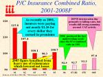 p c insurance combined ratio 2001 2008f