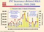 p c insurance related m a activity 1988 2006