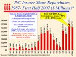 p c insurer share repurchases 1987 first half 2007 millions