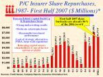 p c insurer share repurchases 1987 first half 2007 millions
