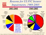 reasons for us p c insurer impairments 1969 2005
