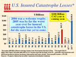 u s insured catastrophe losses