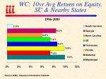 wc 10yr avg return on equity sc nearby states