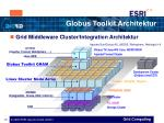 globus toolkit architektur