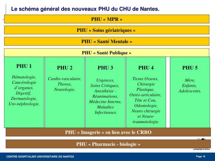 Le schéma général des nouveaux PHU du CHU de Nantes.