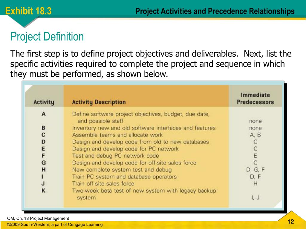 Project Activities and Precedence Relationships