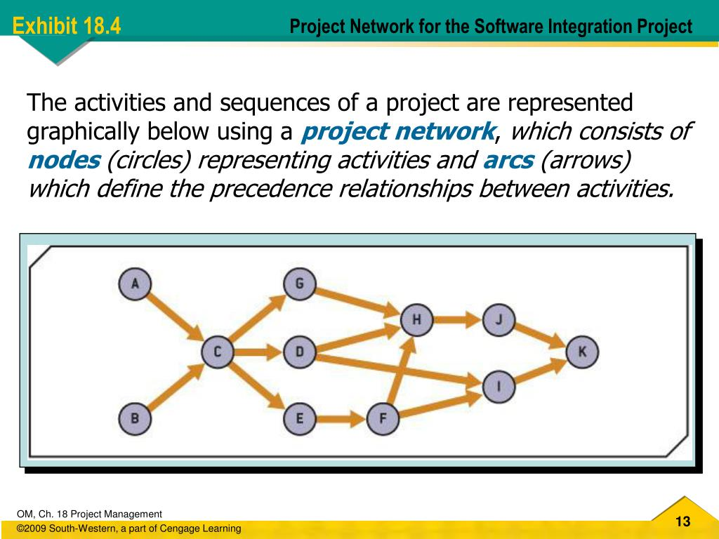 Project Network for the Software Integration Project