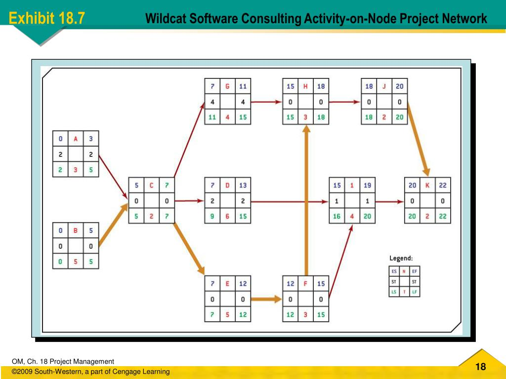 Wildcat Software Consulting Activity-on-Node Project Network