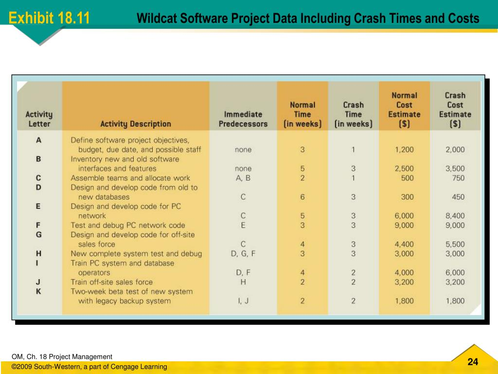 Wildcat Software Project Data Including Crash Times and Costs