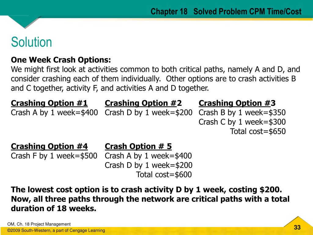 Chapter 18   Solved Problem CPM Time/Cost