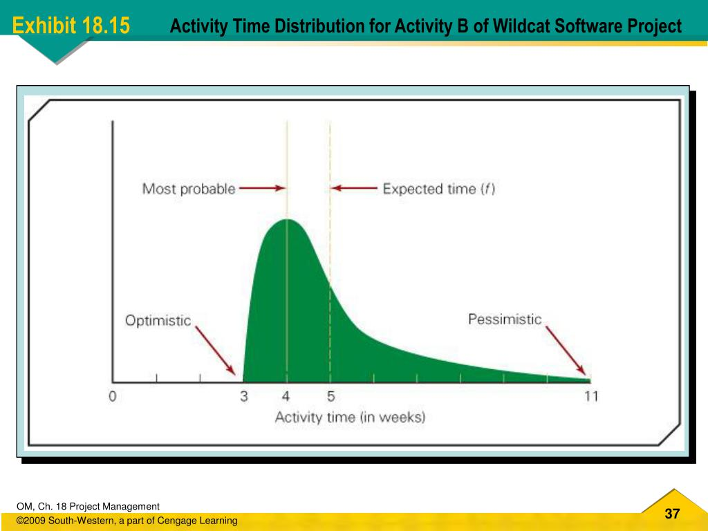 Activity Time Distribution for Activity B of Wildcat Software Project