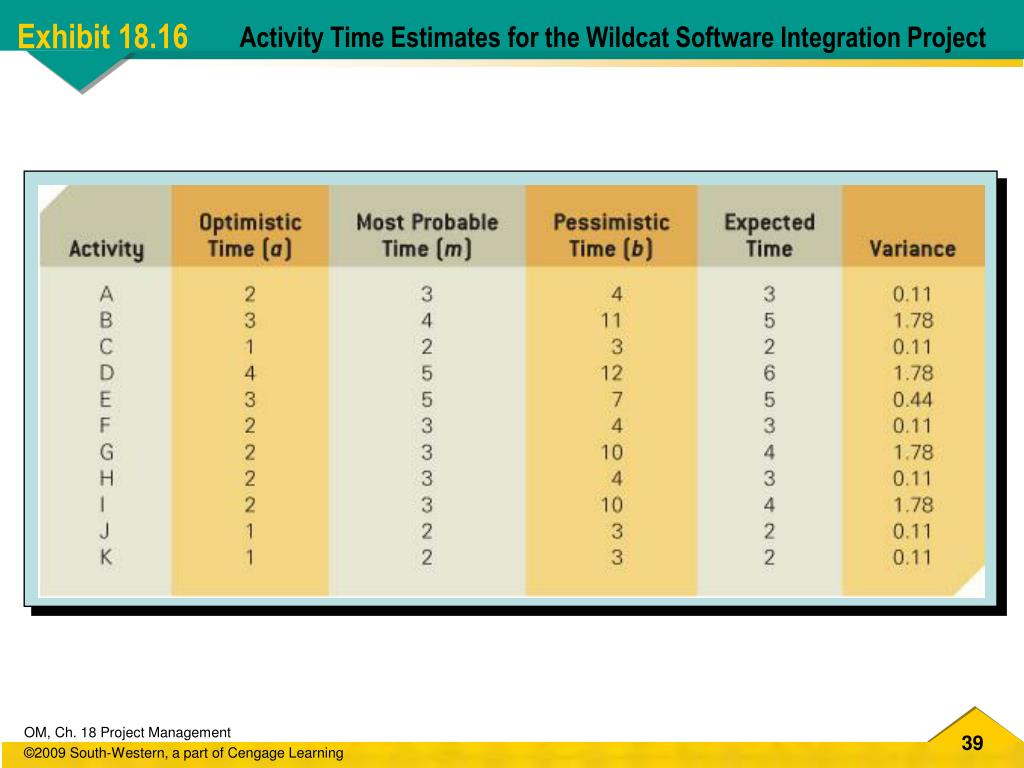 Activity Time Estimates for the Wildcat Software Integration Project