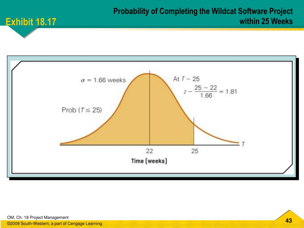 Probability of Completing the Wildcat Software Project