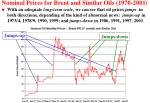 nominal prices for brent and similar oils 1970 2001