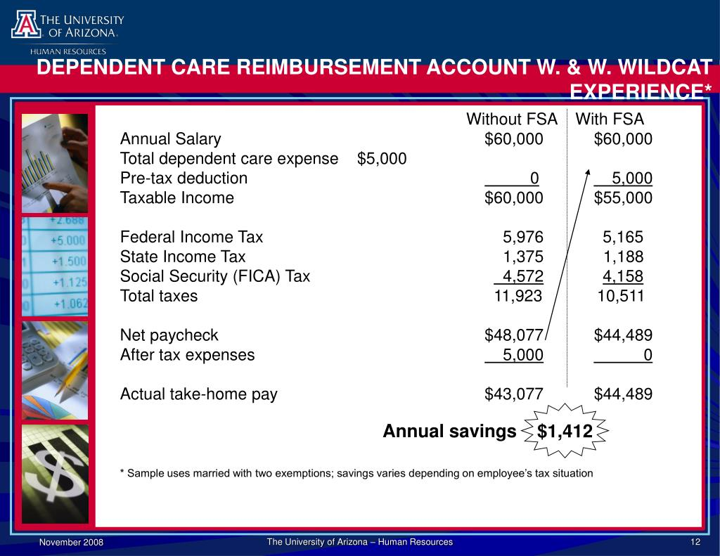DEPENDENT CARE REIMBURSEMENT ACCOUNT W. & W. WILDCAT EXPERIENCE*