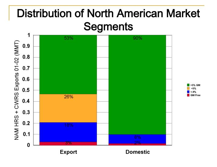 american express market segmentation With the slowdown in world economic growth, the air cargo industry has also suffered a certain impact, but still maintained a relatively optimistic growth, the past four years, air cargo market size to maintain the average annual growth rate of x% from xxxx million $ in 2014 to xxxx million $ in.