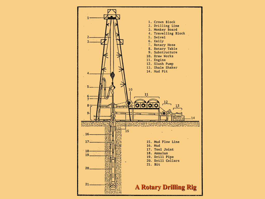 A Rotary Drilling Rig