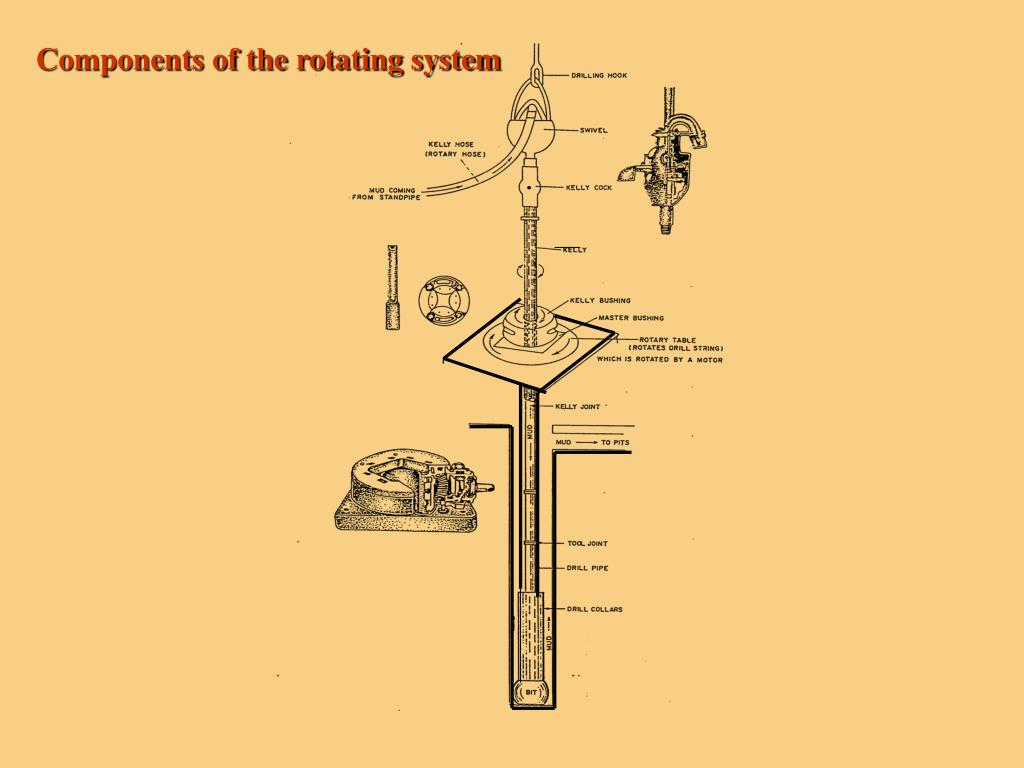 Components of the rotating system