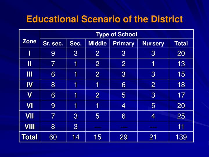 Educational Scenario of the District