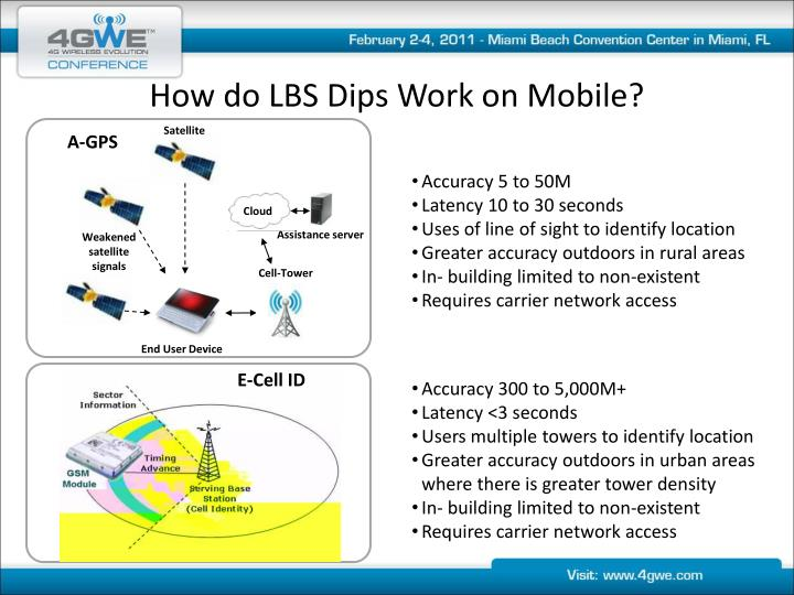 How do LBS Dips Work on Mobile?